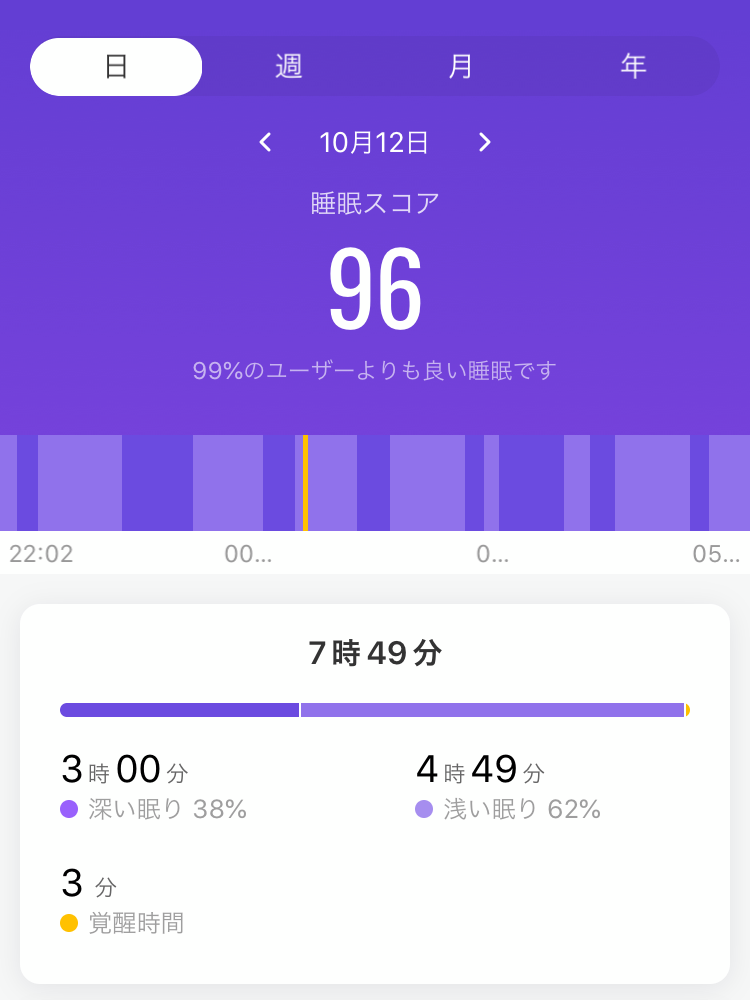 Mi Band5の睡眠スコア