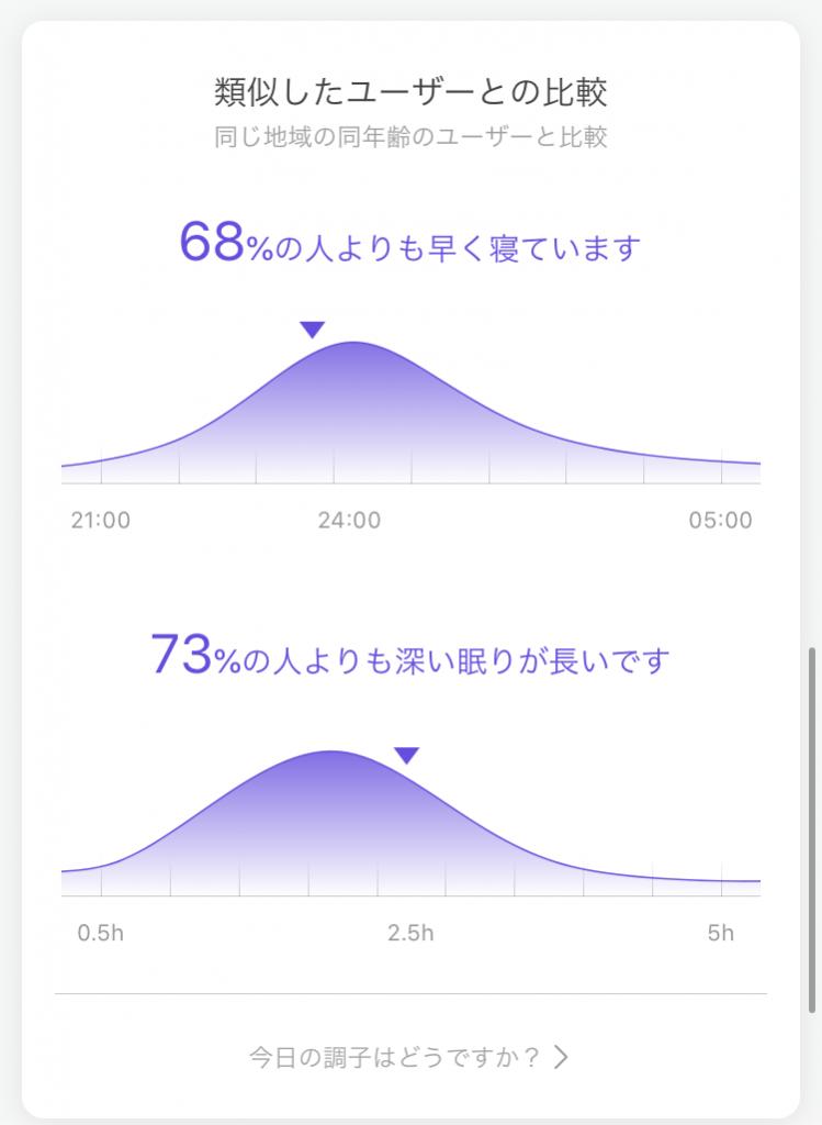 Mi Band5睡眠の他人との比較
